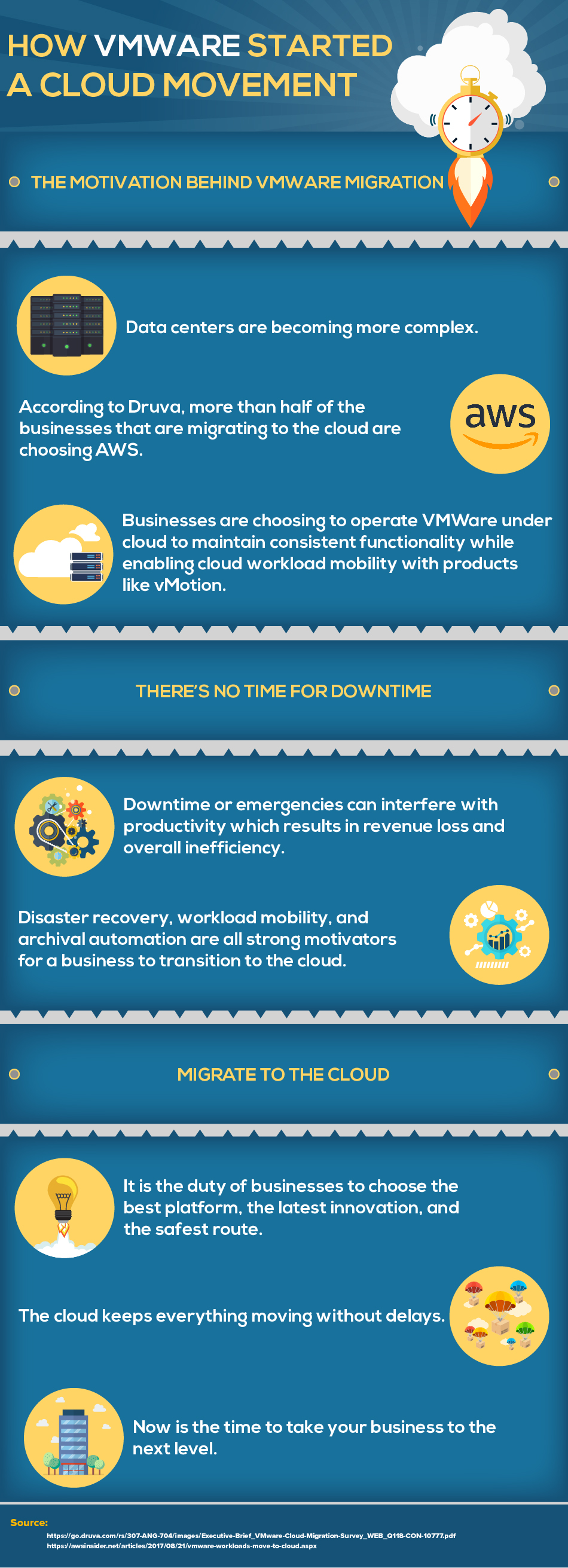 VMWare migration to the cloud