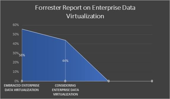 Forrester report on Enterprise Data Virtualization