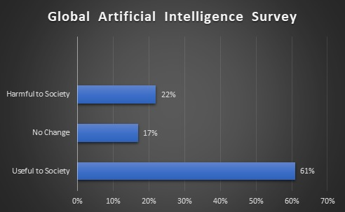 Global Artificial Intelligence Survey