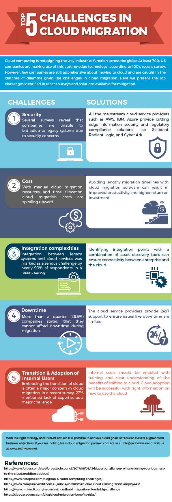 Top 5 Challenges in Cloud Migration