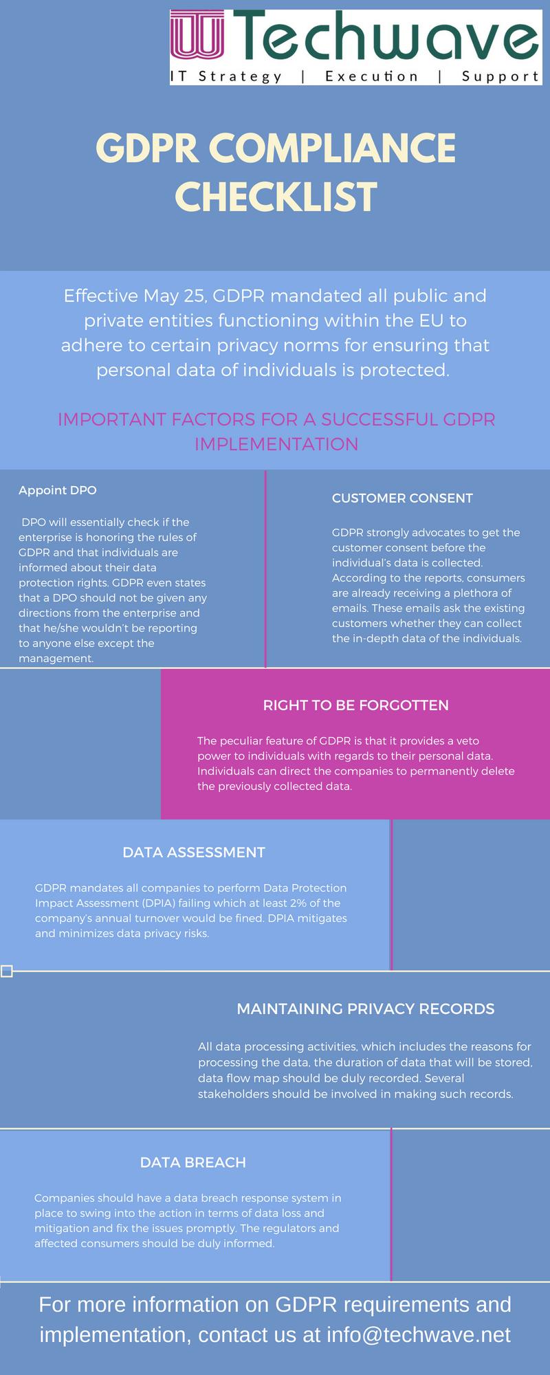 GDPR compliance checklist-infographic