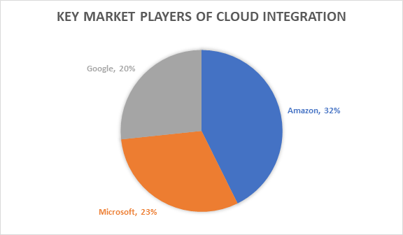 Key Market Players of Cloud Integration