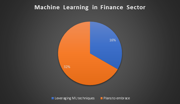 Machine Learning in Finance Sector